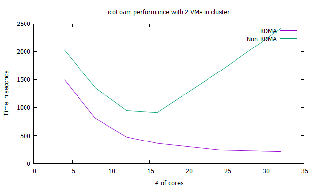 Performance Analysis of Public Cloud HPC Clusters with
