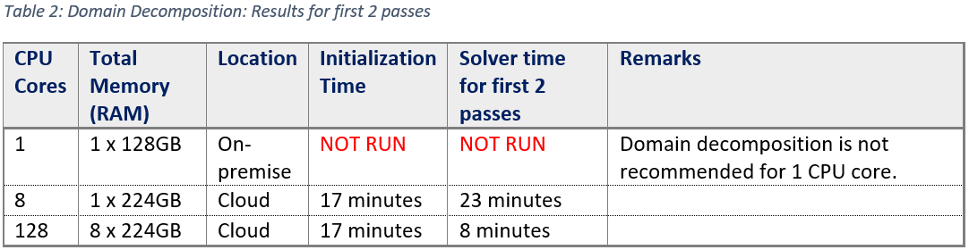 DD_solver_first_2_passes