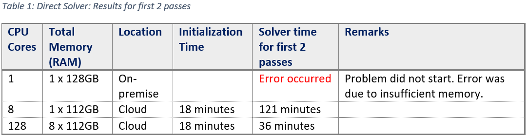 Hfss Error: Matrix Solver Exception: Out Of Memory