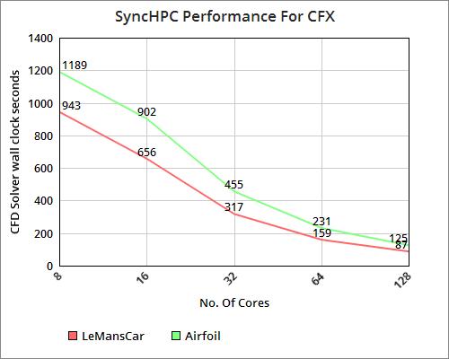 SyncHPC_CFX_Performance
